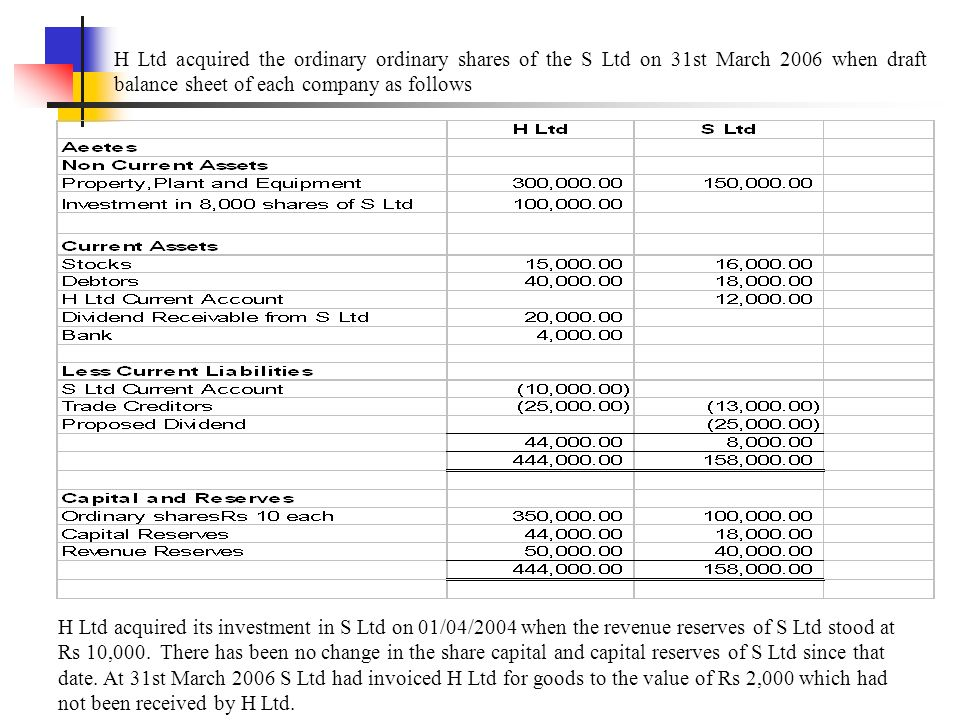 H Ltd acquired the ordinary ordinary shares of the S Ltd on 31st March 2006 when draft balance sheet of each company as follows