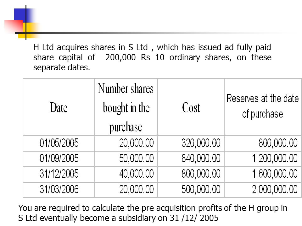 H Ltd acquires shares in S Ltd , which has issued ad fully paid share capital of 200,000 Rs 10 ordinary shares, on these separate dates.