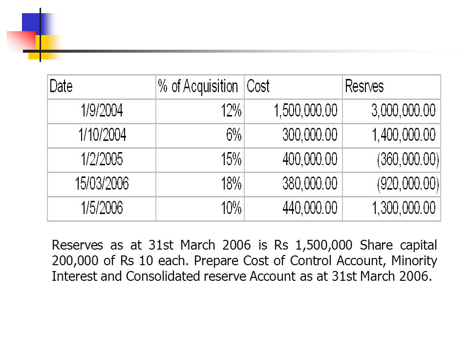 Reserves as at 31st March 2006 is Rs 1,500,000 Share capital 200,000 of Rs 10 each.