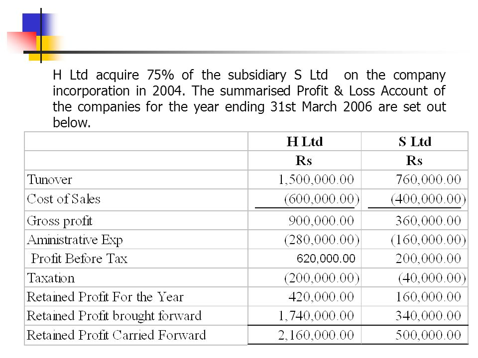 H Ltd acquire 75% of the subsidiary S Ltd on the company incorporation in 2004.