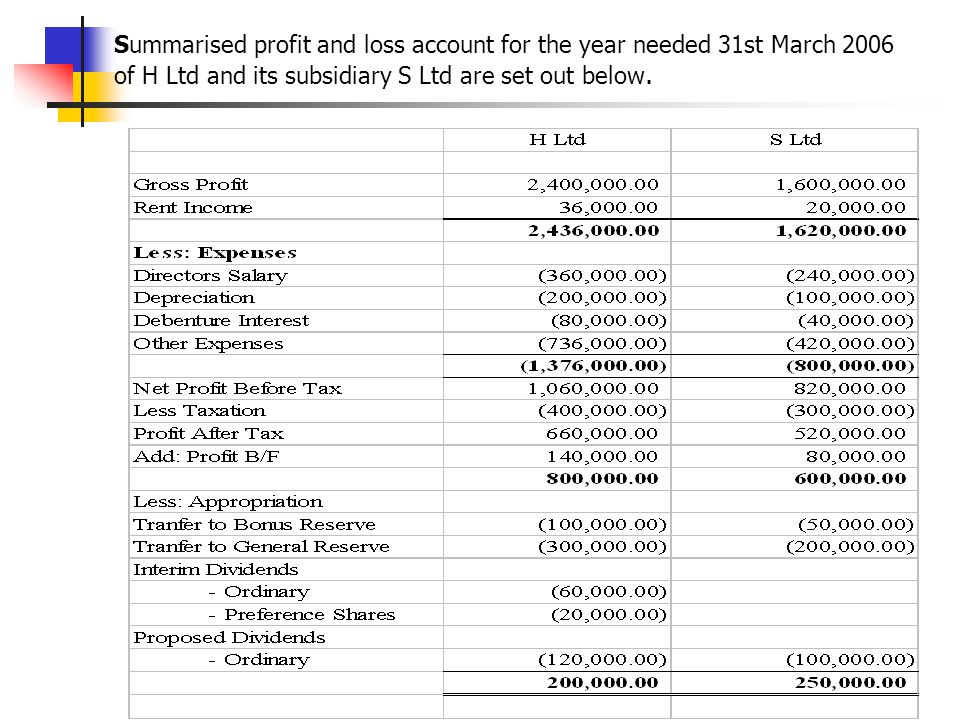 Summarised profit and loss account for the year needed 31st March 2006 of H Ltd and its subsidiary S Ltd are set out below.