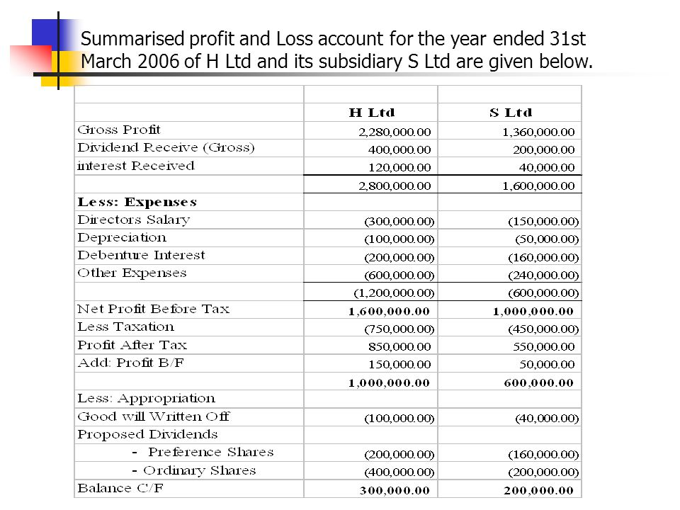 Summarised profit and Loss account for the year ended 31st March 2006 of H Ltd and its subsidiary S Ltd are given below.