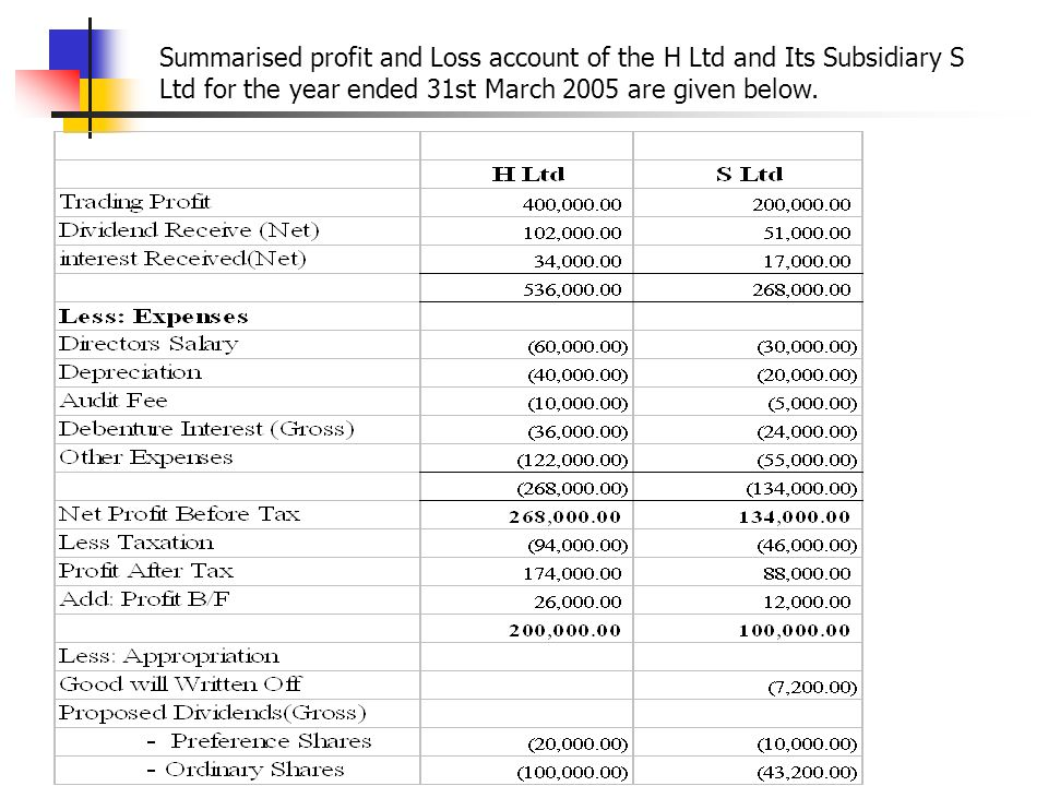 Summarised profit and Loss account of the H Ltd and Its Subsidiary S Ltd for the year ended 31st March 2005 are given below.