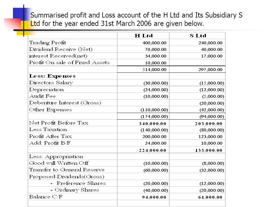 Summarised profit and Loss account of the H Ltd and Its Subsidiary S Ltd for the year ended 31st March 2006 are given below.