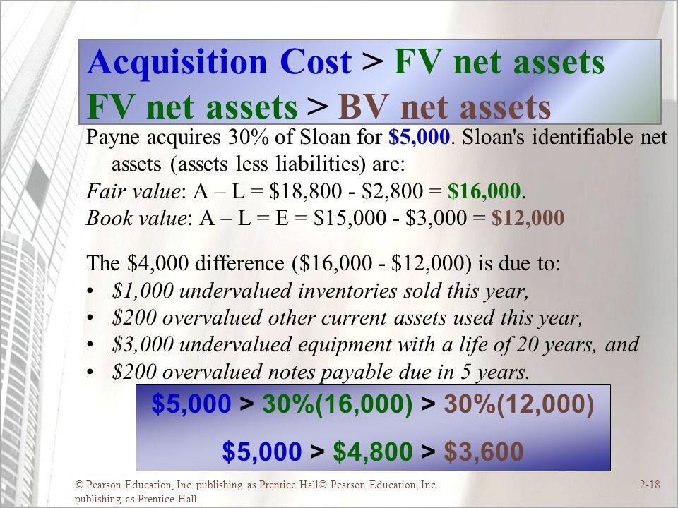 Acquisition Cost > FV net assets FV net assets > BV net assets