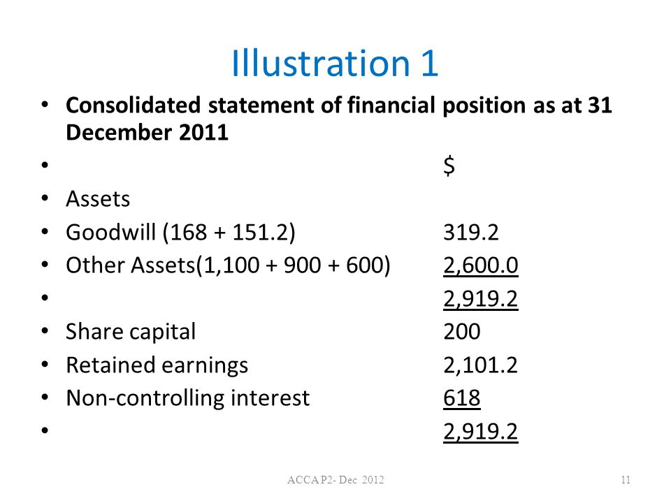 Illustration 1 Consolidated statement of financial position as at 31 December 2011. $ Assets. Goodwill (168 + 151.2) 319.2.