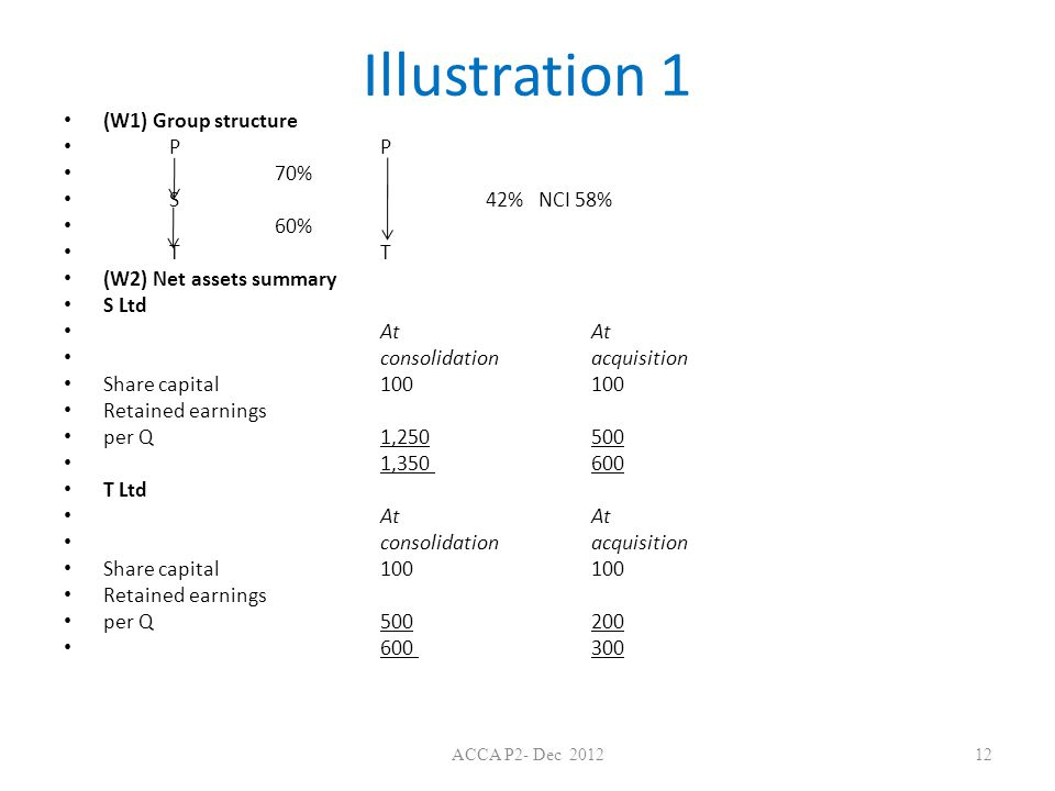 Illustration 1 (W1) Group structure P P 70% S 42% NCI 58% 60% T T