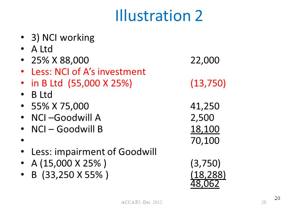 Illustration 2 3) NCI working A Ltd 25% X 88,000 22,000