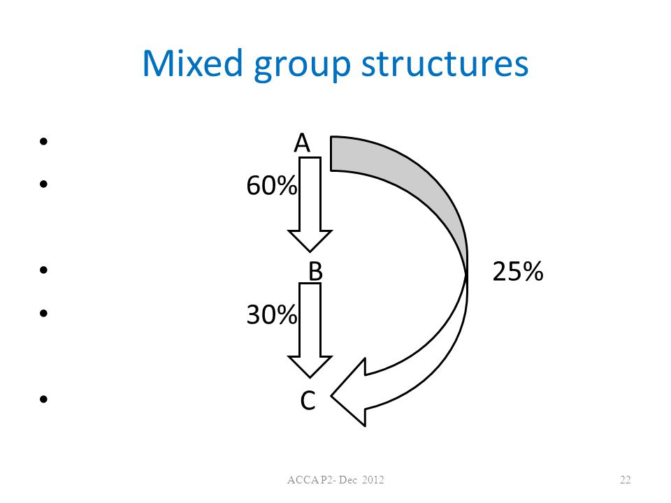 Mixed group structures