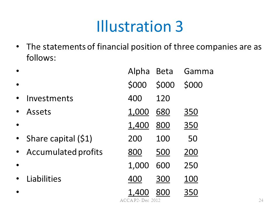 Illustration 3 The statements of financial position of three companies are as follows: Alpha Beta Gamma.