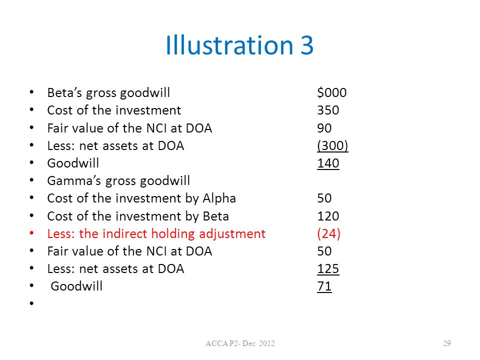 Illustration 3 Beta's gross goodwill $000 Cost of the investment 350