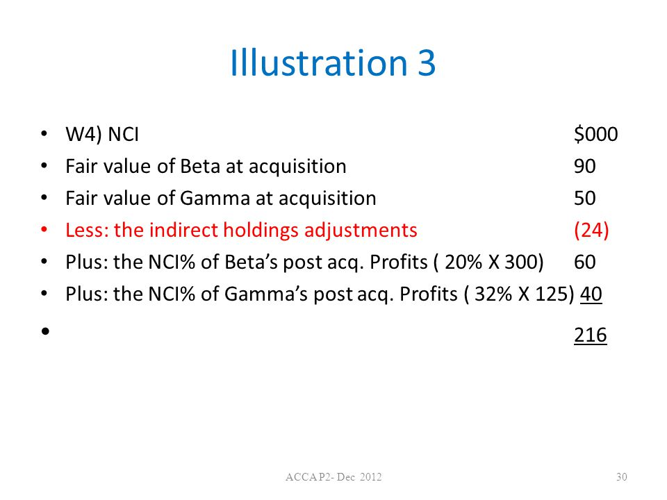 Illustration 3 216 W4) NCI $000 Fair value of Beta at acquisition 90