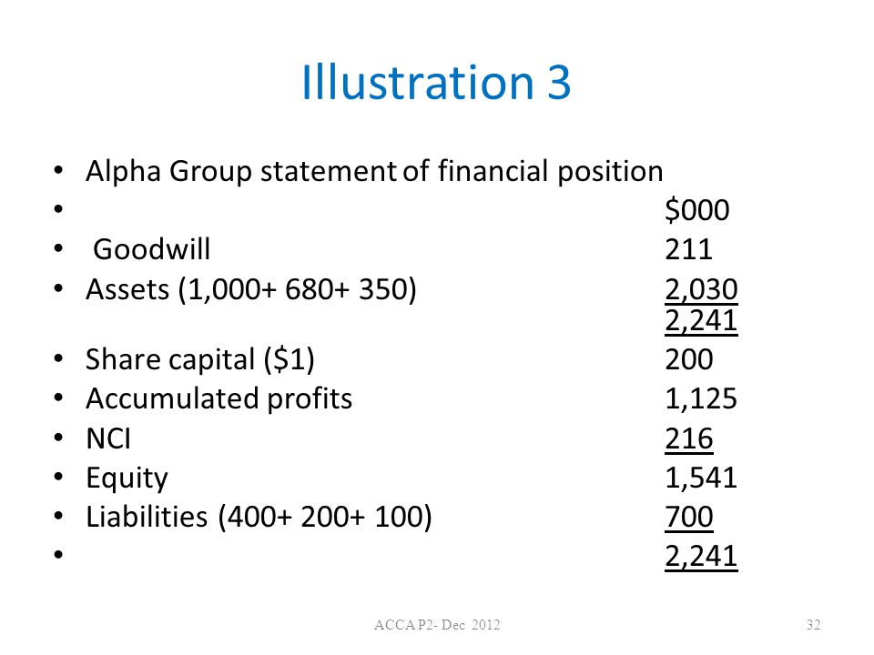 Illustration 3 Alpha Group statement of financial position $000