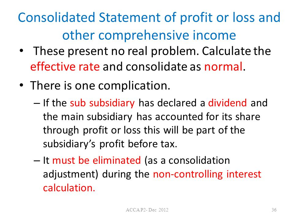 Consolidated Statement of profit or loss and other comprehensive income