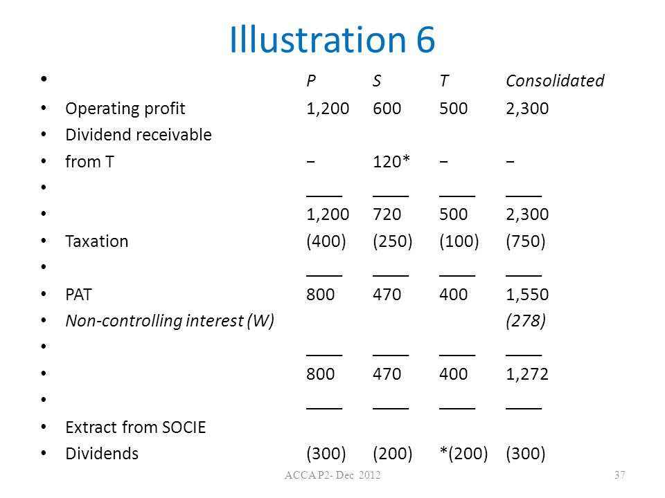 Illustration 6 P S T Consolidated Operating profit 1,200 600 500 2,300
