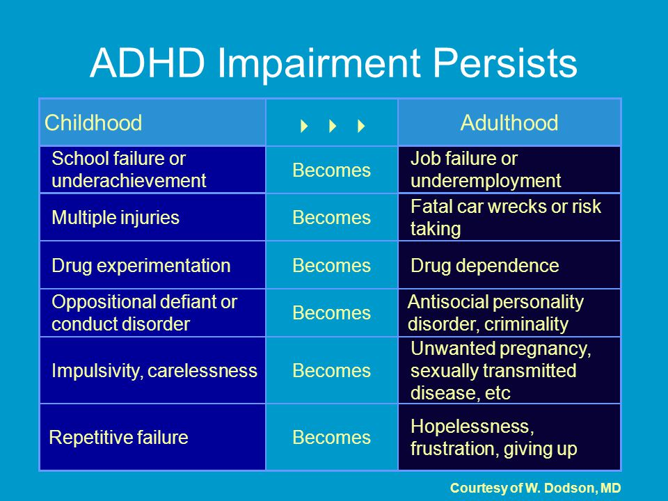 ADHD Impairment Persists