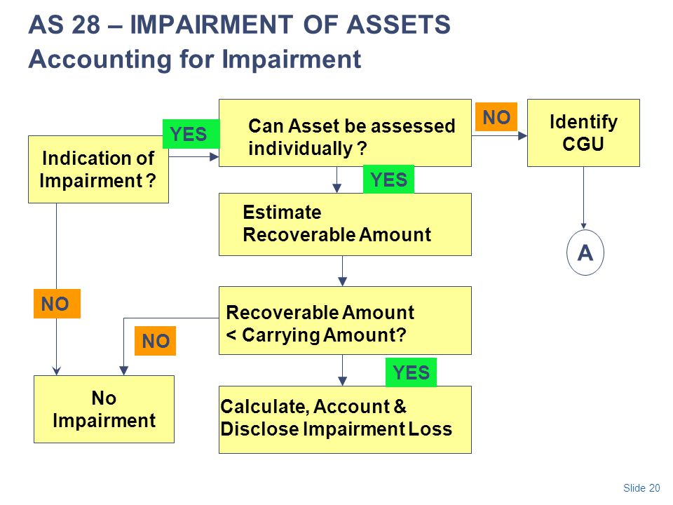 AS 28 – IMPAIRMENT OF ASSETS Accounting for Impairment