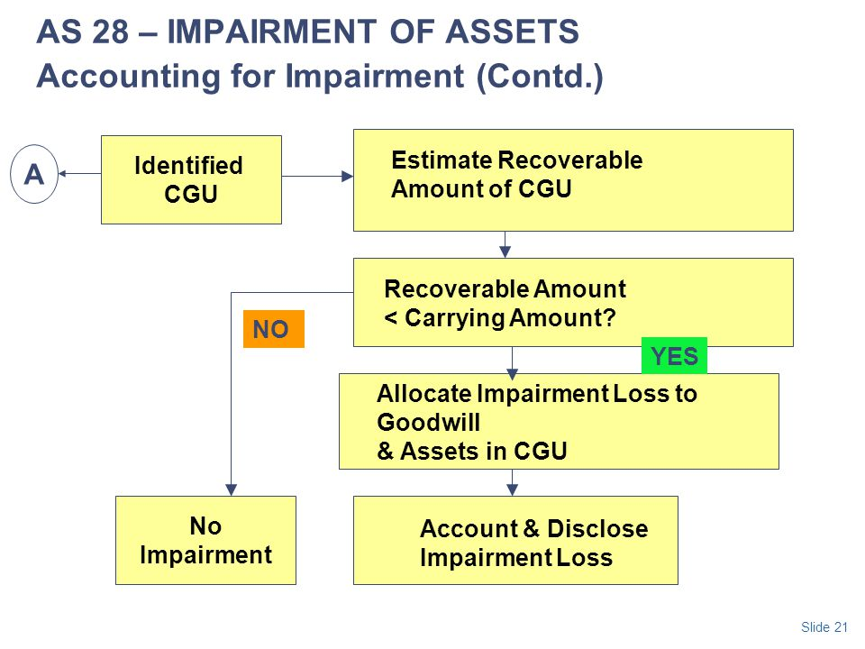 AS 28 – IMPAIRMENT OF ASSETS Accounting for Impairment (Contd.)