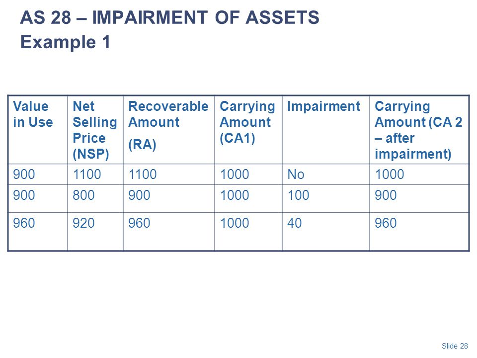 AS 28 – IMPAIRMENT OF ASSETS Example 1
