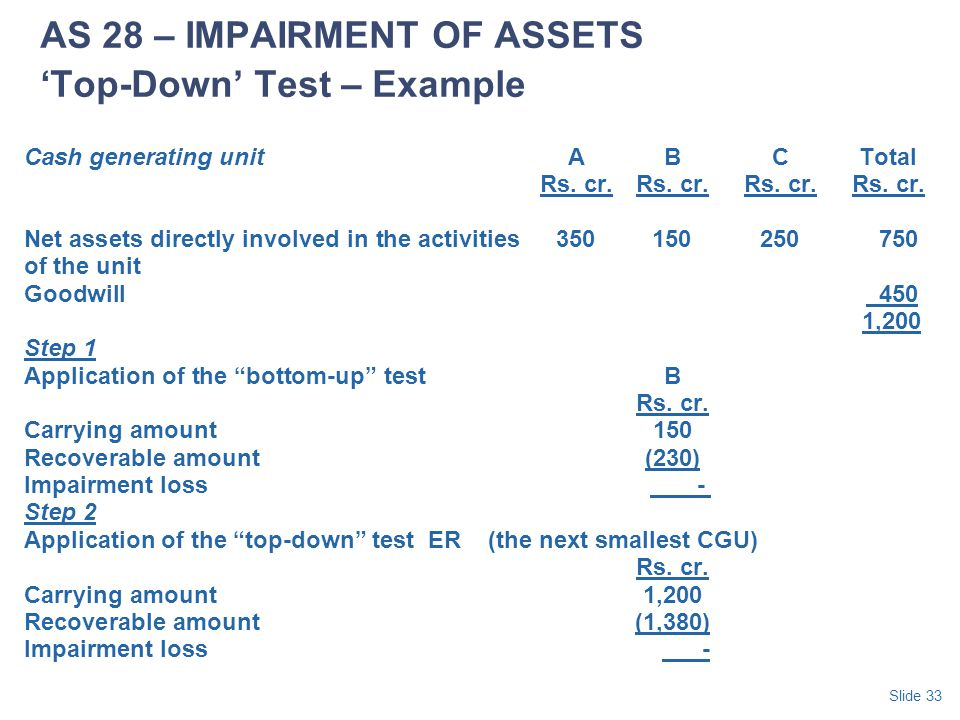 AS 28 – IMPAIRMENT OF ASSETS 'Top-Down' Test – Example