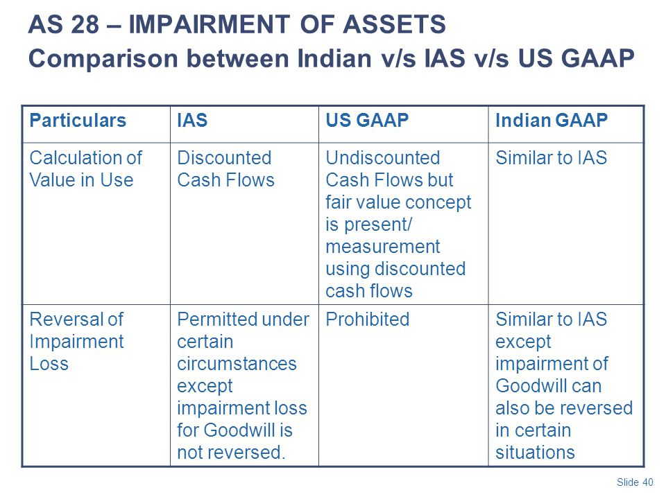 AS 28 – IMPAIRMENT OF ASSETS Comparison between Indian v/s IAS v/s US GAAP