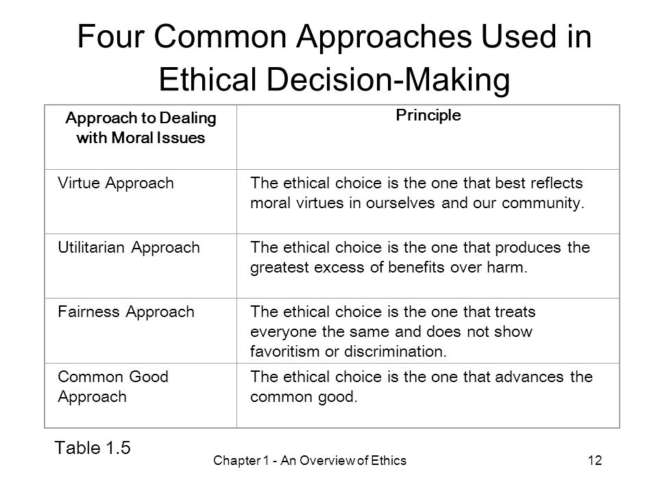 Philosophical approaches to ethical decision making