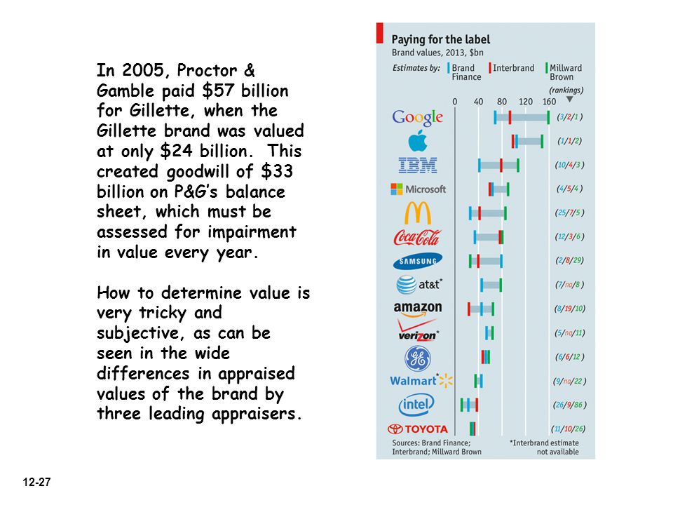 In 2005, Proctor & Gamble paid $57 billion for Gillette, when the Gillette brand was valued at only $24 billion. This created goodwill of $33 billion on P&G's balance sheet, which must be assessed for impairment in value every year.