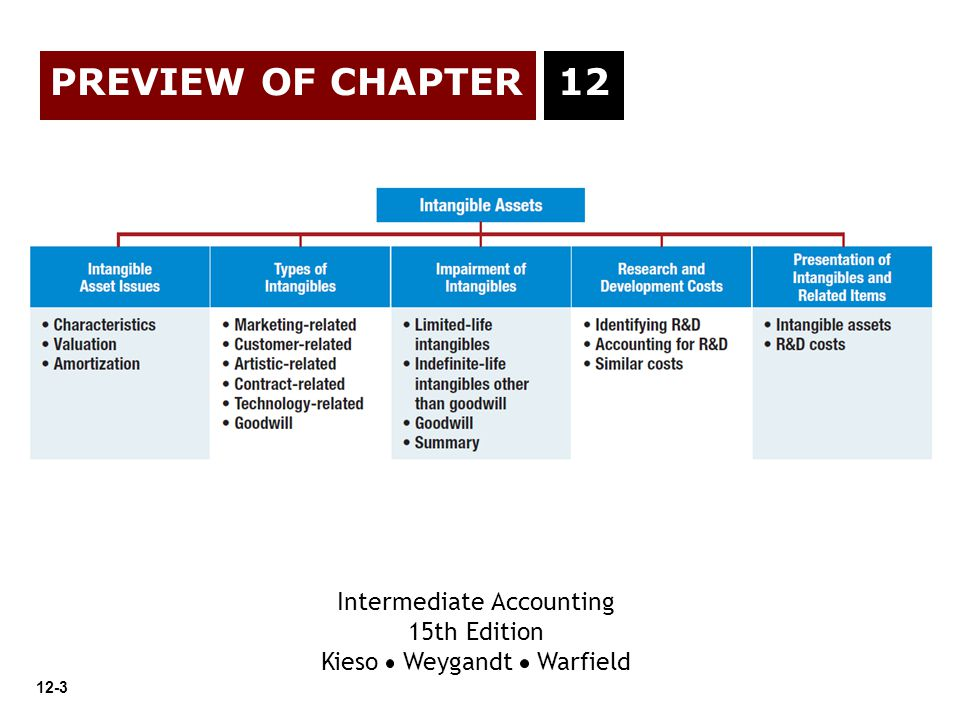 PREVIEW OF CHAPTER 12 Intermediate Accounting 15th Edition