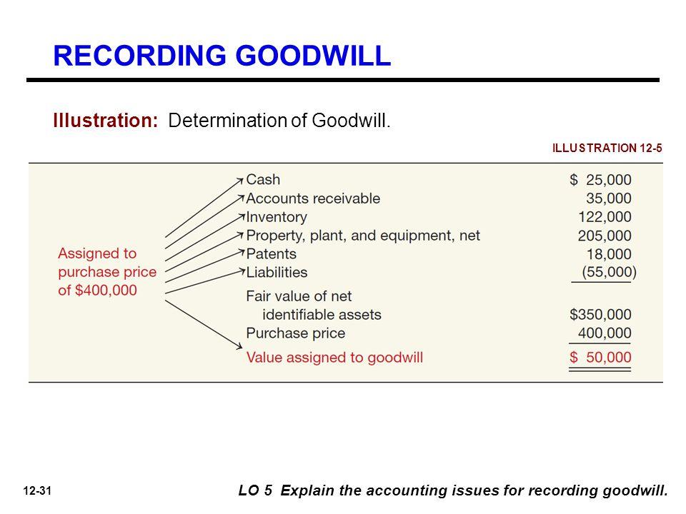 RECORDING GOODWILL Illustration: Determination of Goodwill.