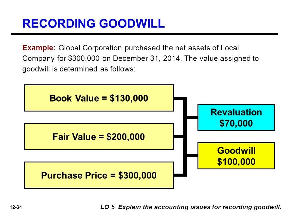 RECORDING GOODWILL Book Value = $130,000 Revaluation $70,000
