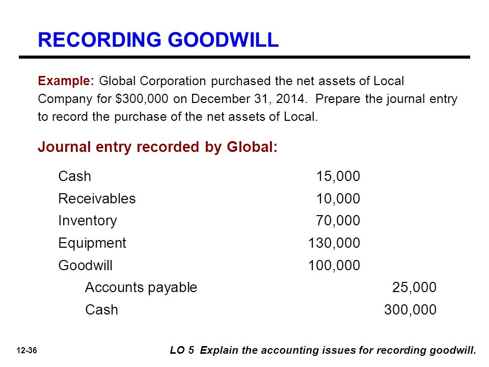 RECORDING GOODWILL Journal entry recorded by Global: Cash 15,000