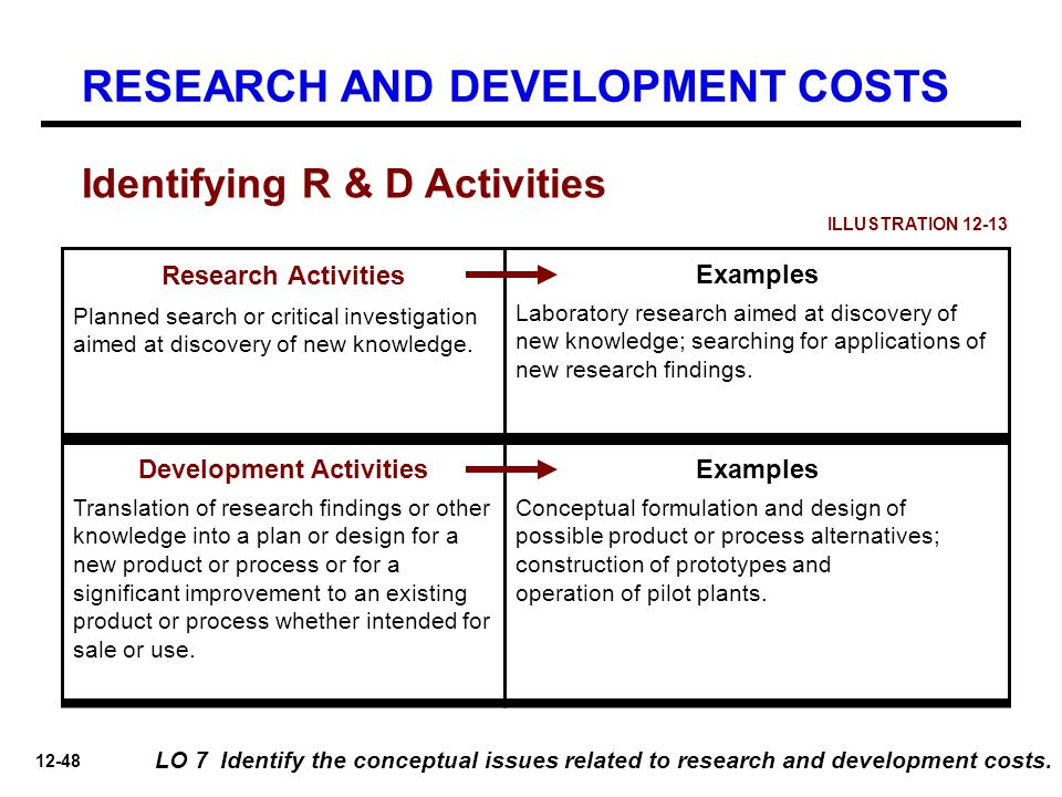 What are 'Research And Development (R&D) Expenses'