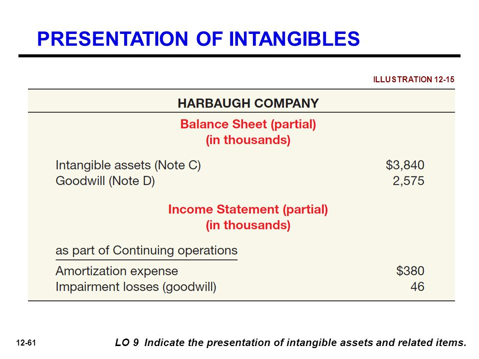 PRESENTATION OF INTANGIBLES