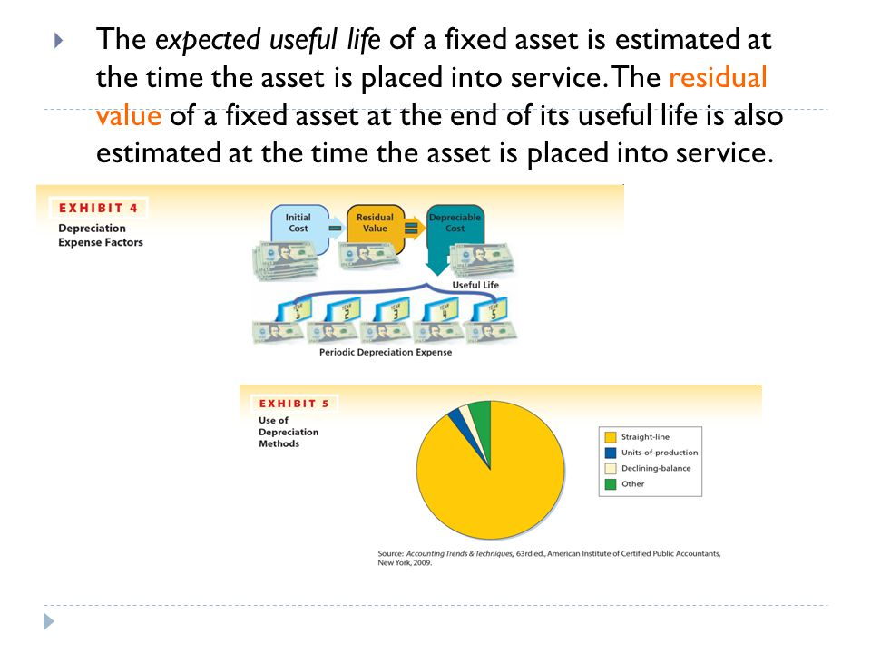 The expected useful life of a fixed asset is estimated at the time the asset is placed into service.