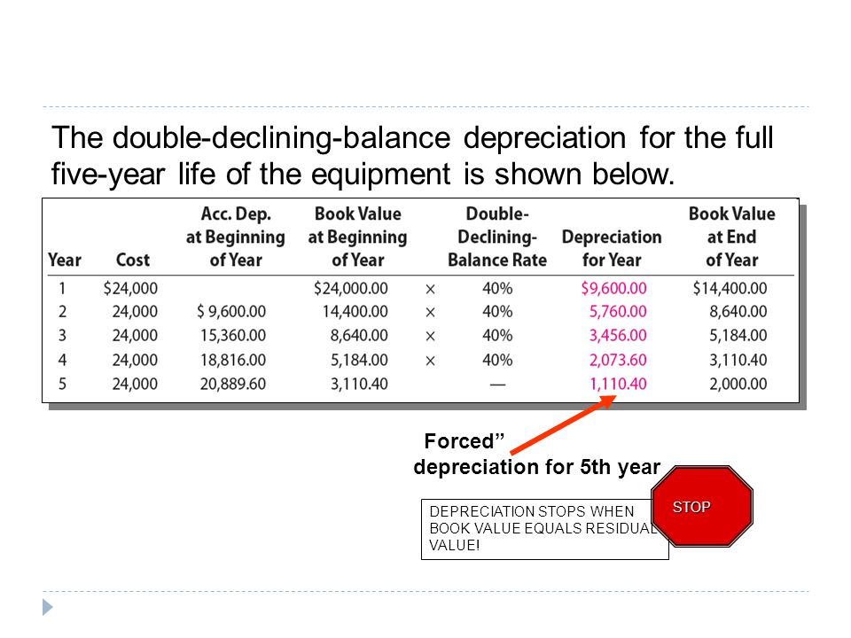 The double-declining-balance depreciation for the full five-year life of the equipment is shown below.