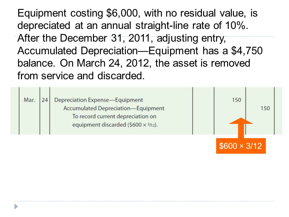 Equipment costing $6,000, with no residual value, is depreciated at an annual straight-line rate of 10%. After the December 31, 2011, adjusting entry, Accumulated Depreciation—Equipment has a $4,750 balance. On March 24, 2012, the asset is removed from service and discarded.