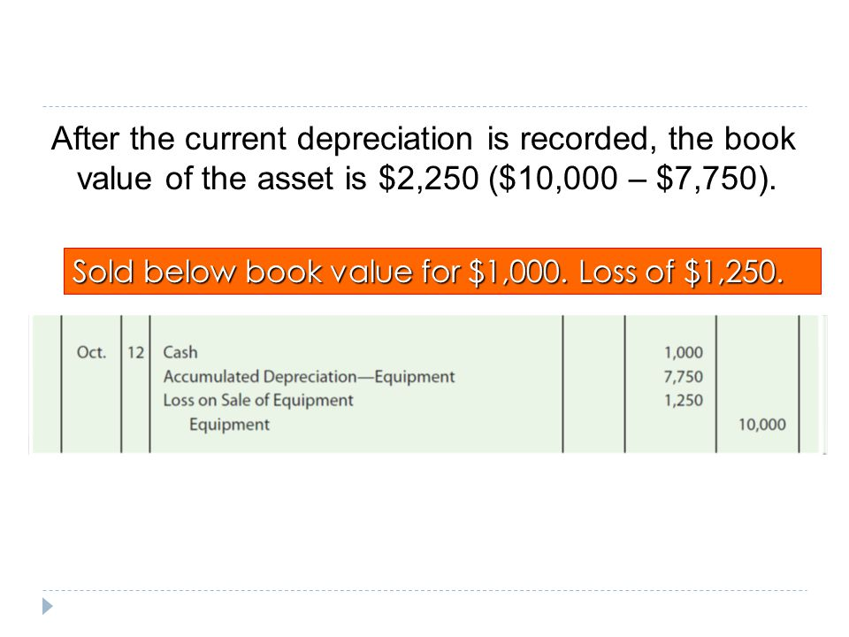 After the current depreciation is recorded, the book value of the asset is $2,250 ($10,000 – $7,750).