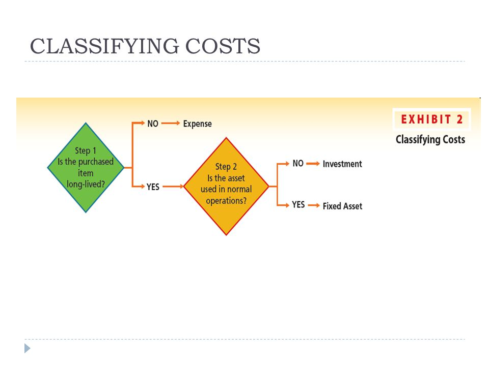 CLASSIFYING COSTS