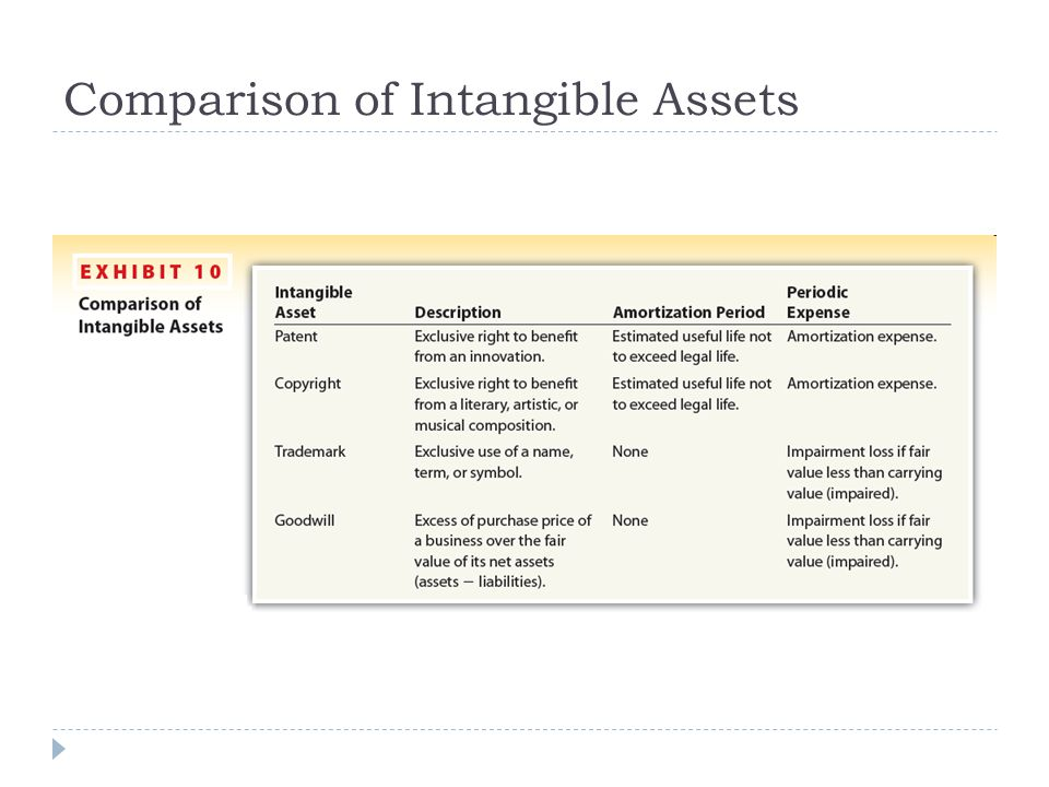 Comparison of Intangible Assets