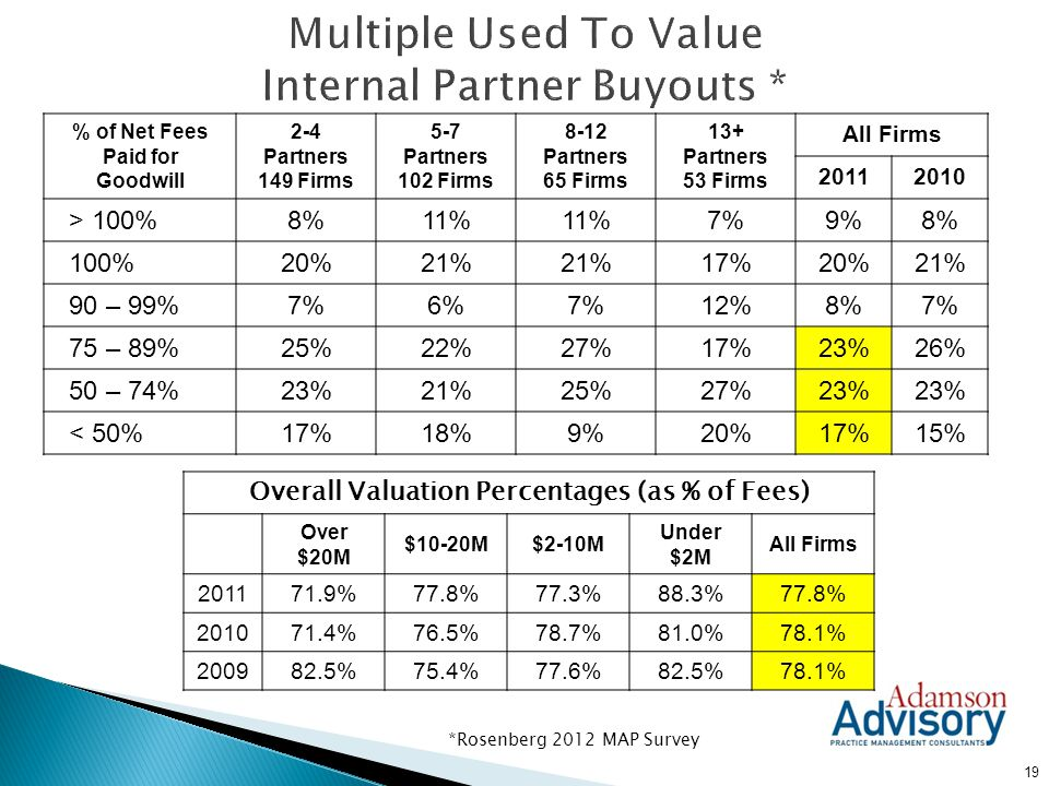 Multiple Used To Value Internal Partner Buyouts *