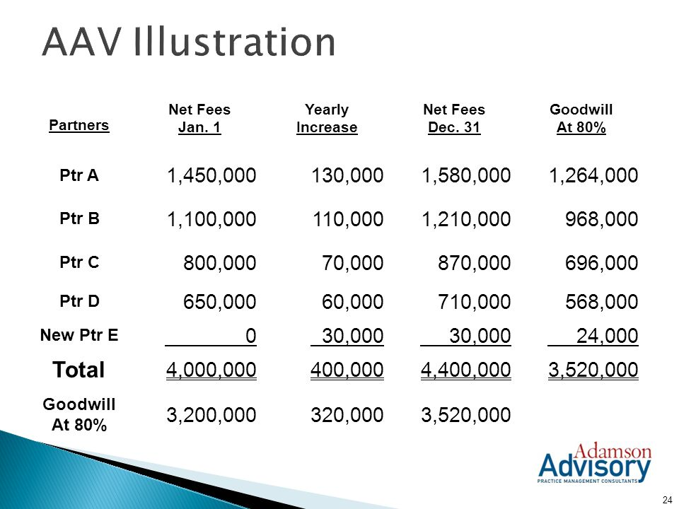 AAV Illustration Total 1,450,000 130,000 1,580,000 1,264,000 1,100,000