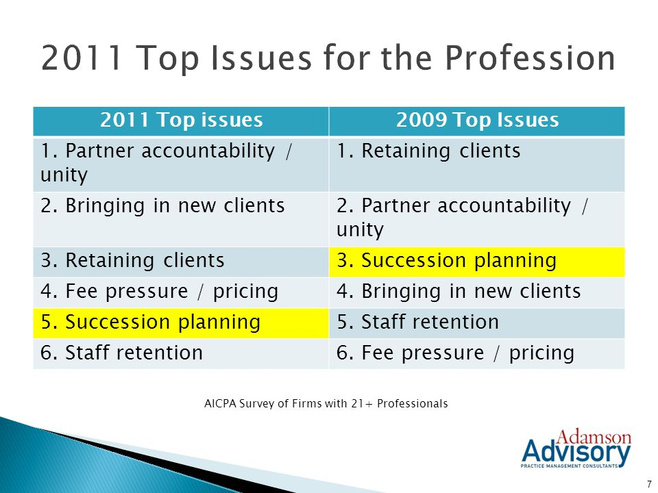 2011 Top Issues for the Profession
