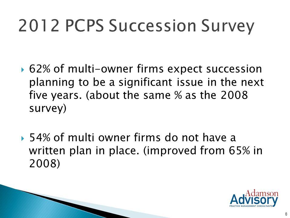 2012 PCPS Succession Survey