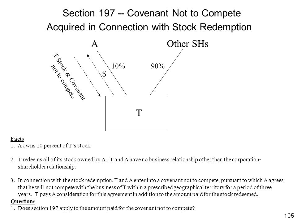 Section 197 -- Covenant Not to Compete Acquired in Connection with Stock Redemption