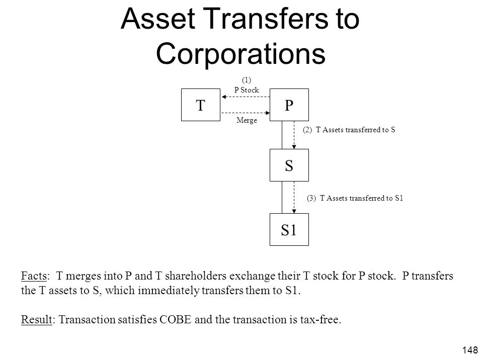 Asset Transfers to Corporations
