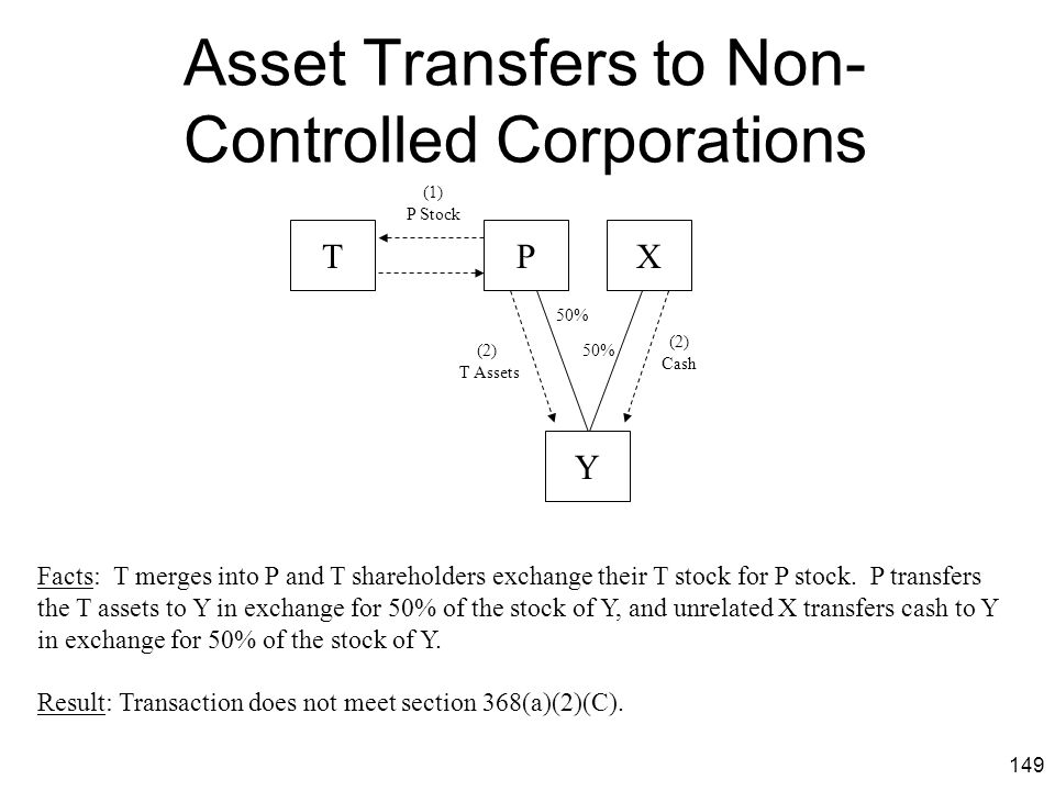 Asset Transfers to Non-Controlled Corporations