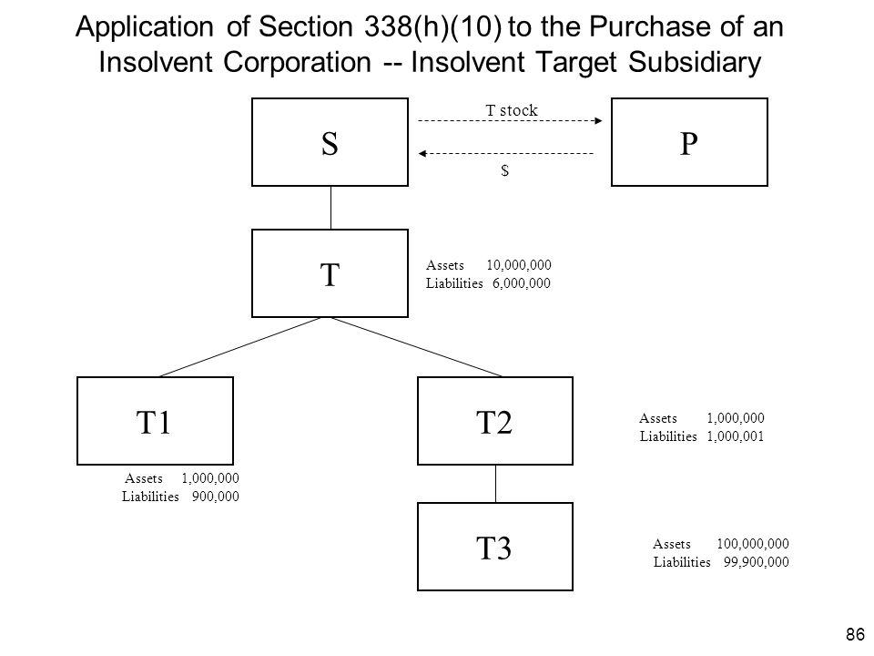 Application of Section 338(h)(10) to the Purchase of an Insolvent Corporation -- Insolvent Target Subsidiary