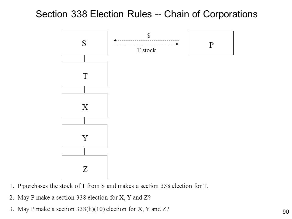 Section 338 Election Rules -- Chain of Corporations
