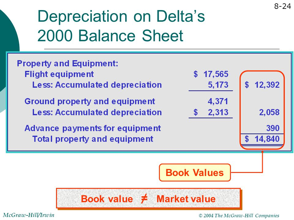 Depreciation on Delta's 2000 Balance Sheet