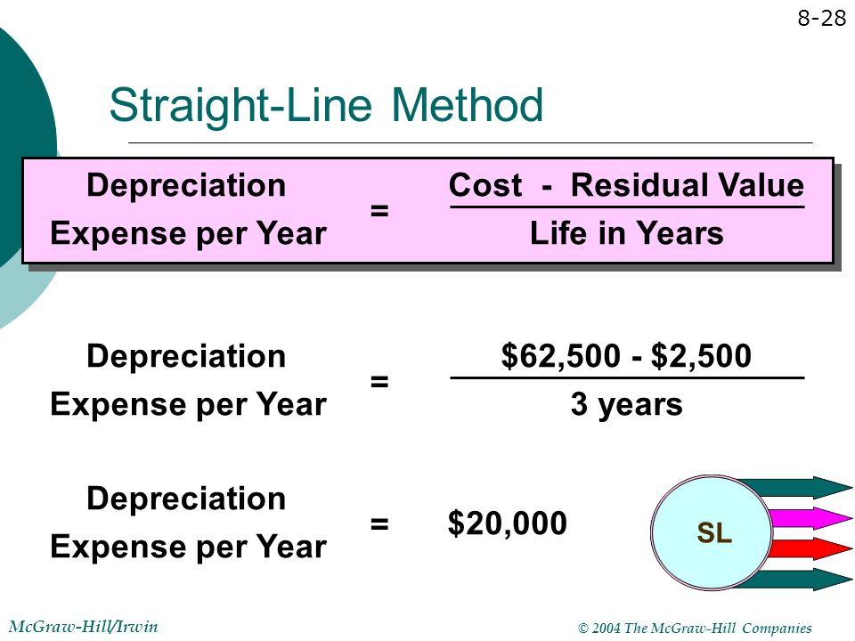 Cost - Residual Value Life in Years